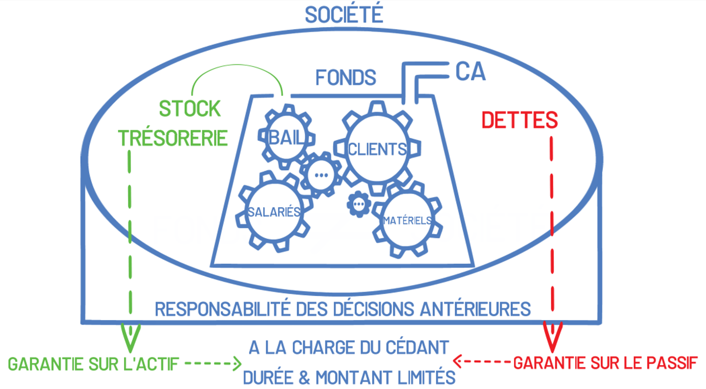 difference fond de commerce societe